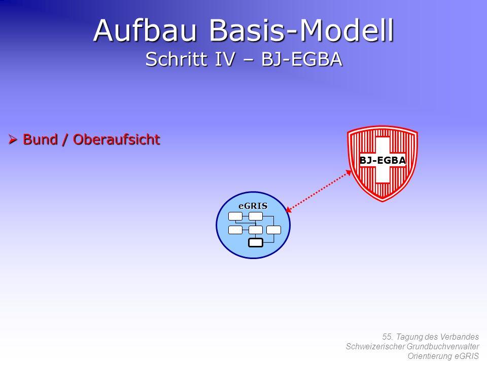 Aufbau Basis-Modell Schritt IV – BJ-EGBA