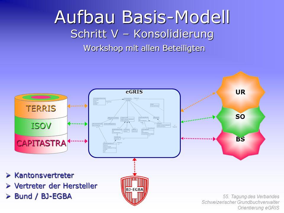 Aufbau Basis-Modell Schritt V – Konsolidierung Workshop mit allen Beteiligten