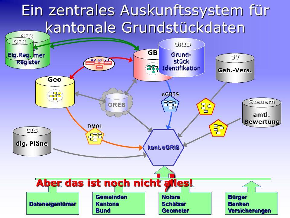 Ein zentrales Auskunftssystem für kantonale Grundstückdaten