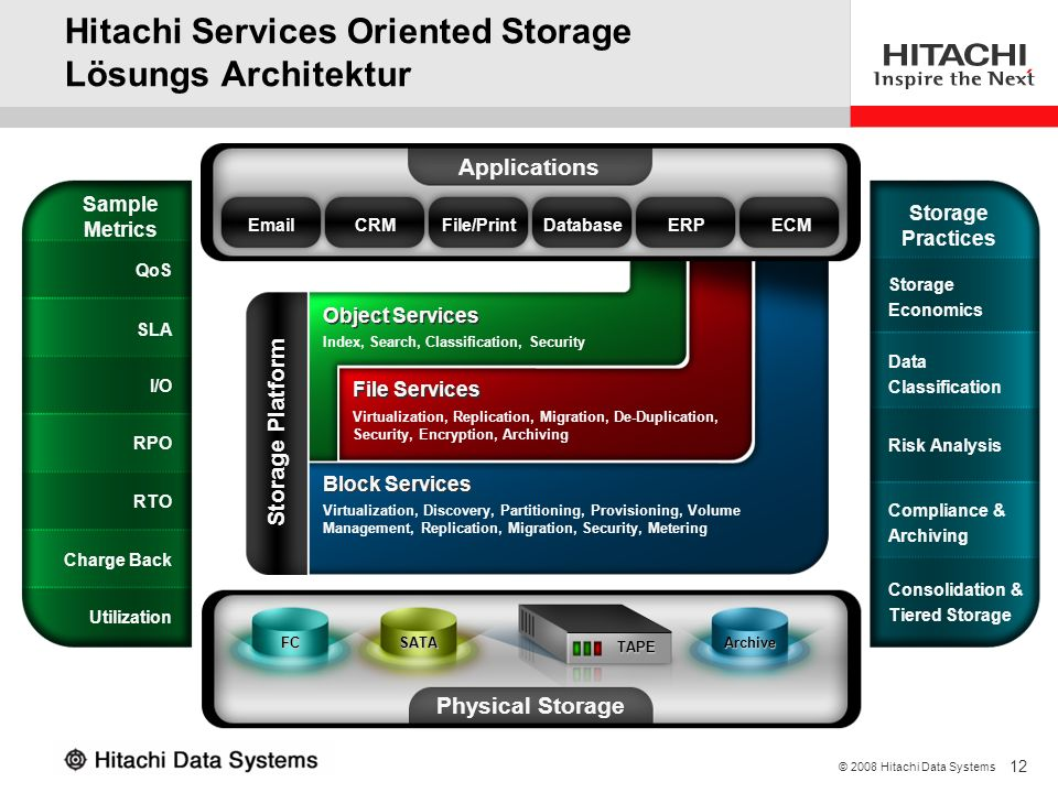Hitachi Services Oriented Storage Lösungs Architektur