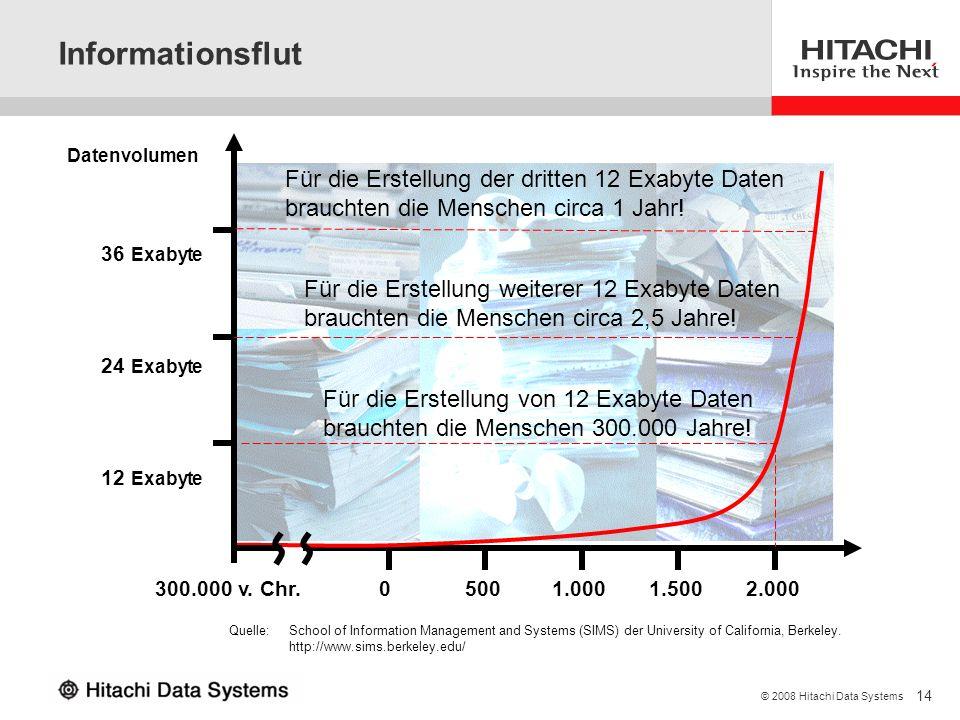3/28/2017 Informationsflut. Datenvolumen. Für die Erstellung der dritten 12 Exabyte Daten brauchten die Menschen circa 1 Jahr!