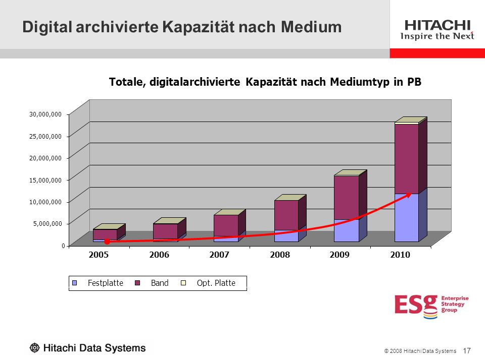 Digital archivierte Kapazität nach Medium
