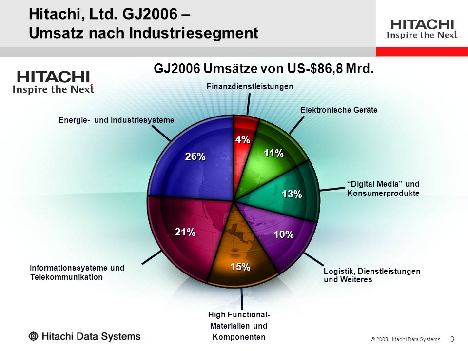 Hitachi, Ltd. GJ2006 – Umsatz nach Industriesegment