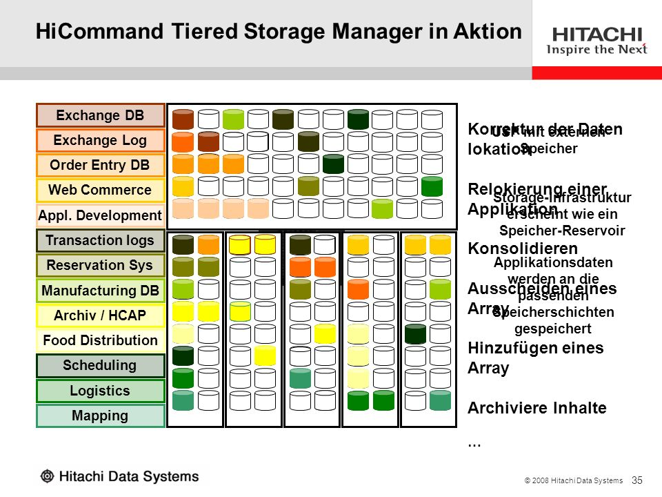 HiCommand Tiered Storage Manager in Aktion