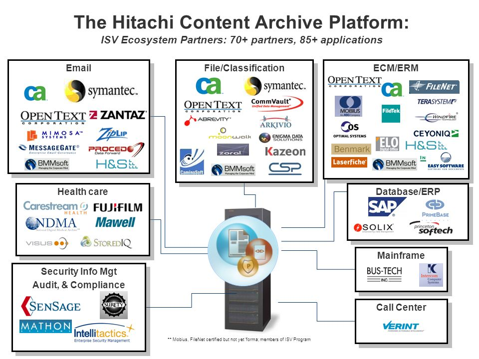 3/28/2017 The Hitachi Content Archive Platform: ISV Ecosystem Partners: 70+ partners, 85+ applications.