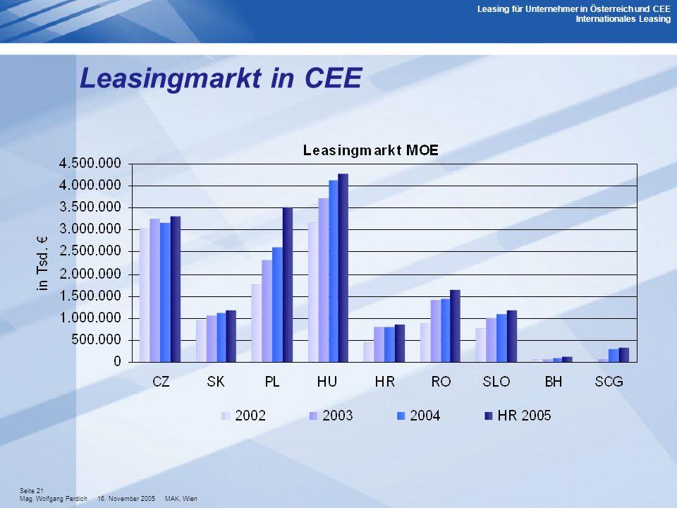 Leasing für Unternehmer in Österreich und CEE Internationales Leasing