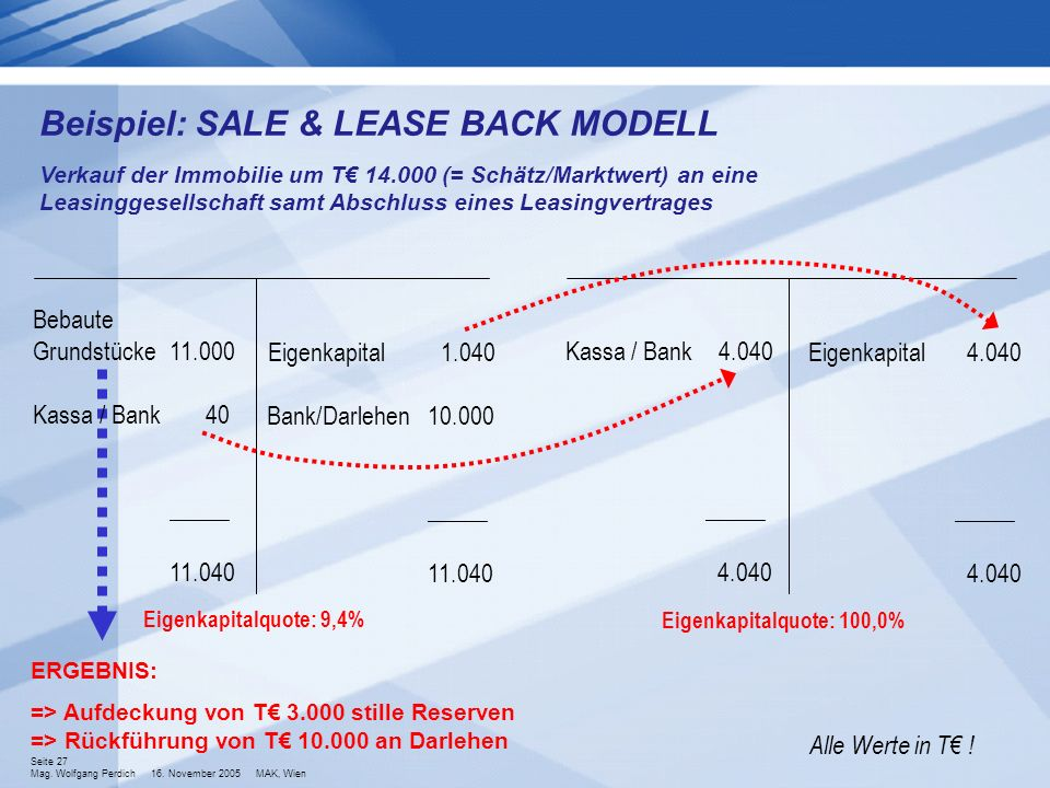 Beispiel: SALE & LEASE BACK MODELL
