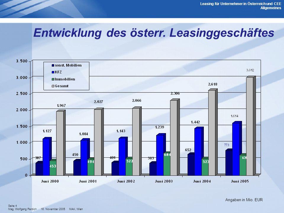 Entwicklung des österr. Leasinggeschäftes
