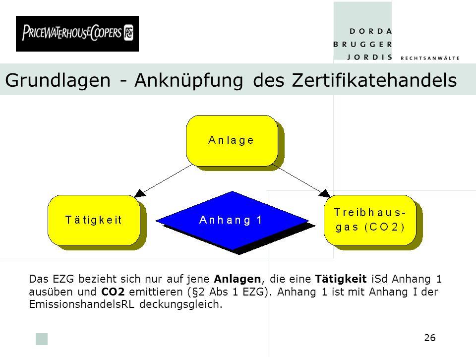 Grundlagen - Anknüpfung des Zertifikatehandels