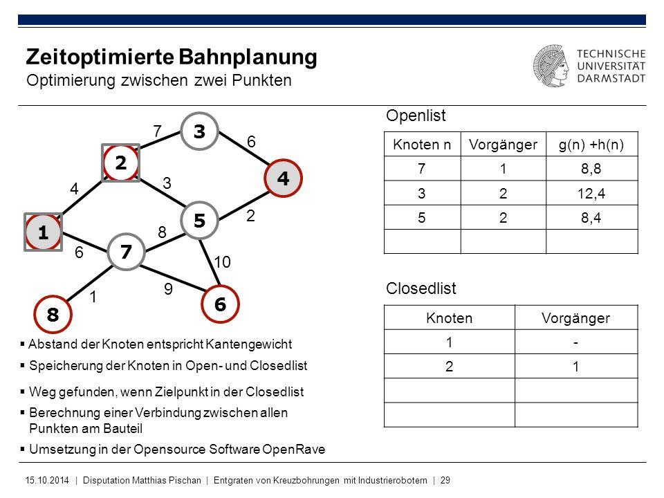 Zeitoptimierte Bahnplanung Optimierung zwischen zwei Punkten