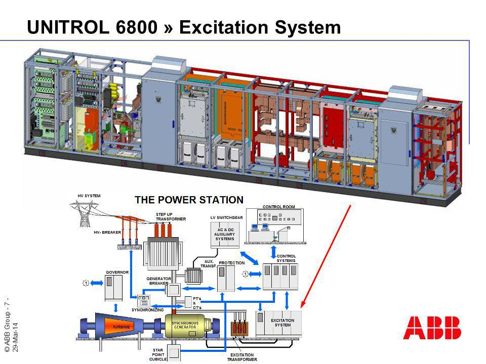 UNITROL 6800 » Excitation System