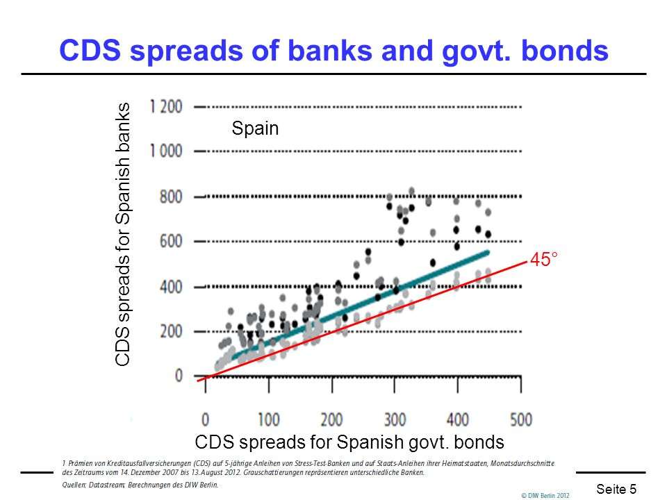 CDS spreads of banks and govt. bonds