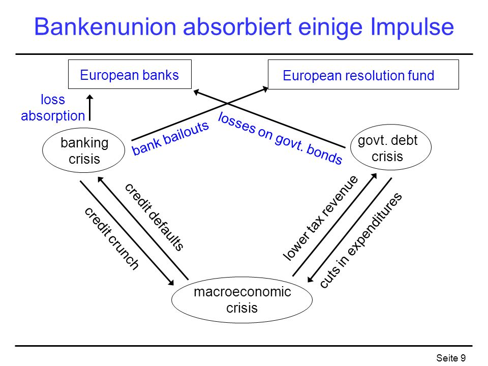 Bankenunion absorbiert einige Impulse