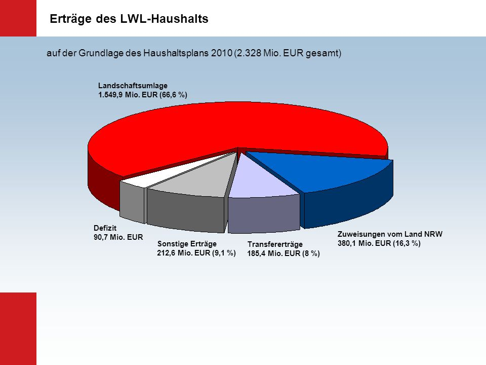 Erträge des LWL-Haushalts
