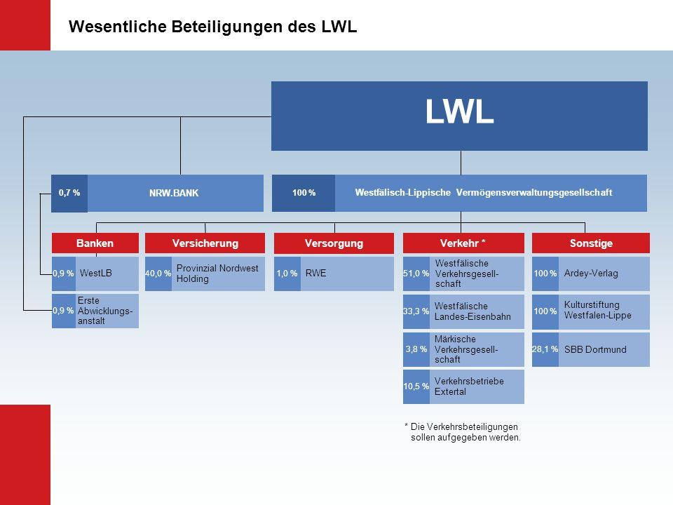 Westfälisch-Lippische Vermögensverwaltungsgesellschaft