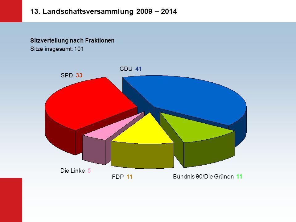 13. Landschaftsversammlung 2009 – 2014