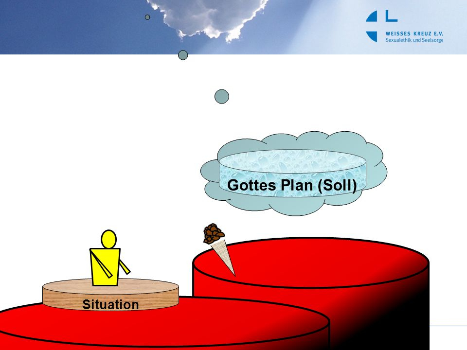 Gottes Plan (Soll) Situation