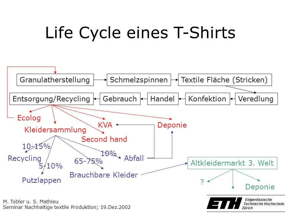 Life Cycle eines T-Shirts