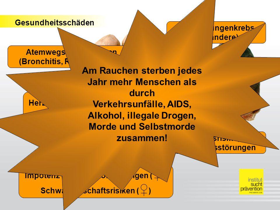 Am Rauchen sterben jedes Jahr mehr Menschen als durch Verkehrsunfälle, AIDS, Alkohol, illegale Drogen, Morde und Selbstmorde zusammen!