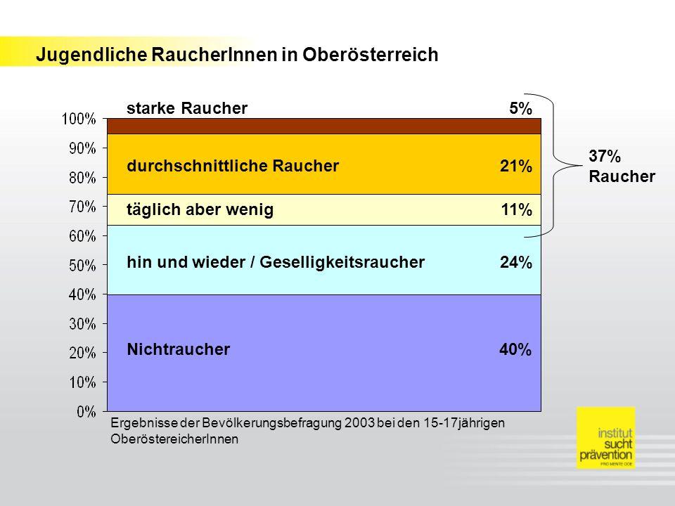 Jugendliche RaucherInnen in Oberösterreich