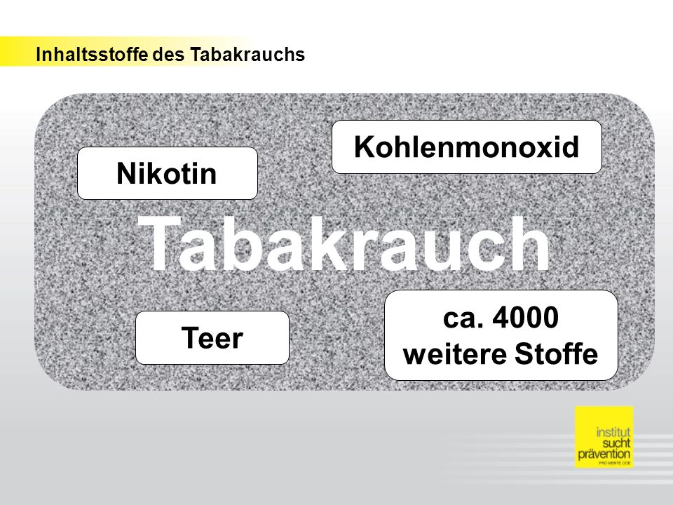 Tabakrauch Kohlenmonoxid Nikotin ca. 4000 weitere Stoffe Teer