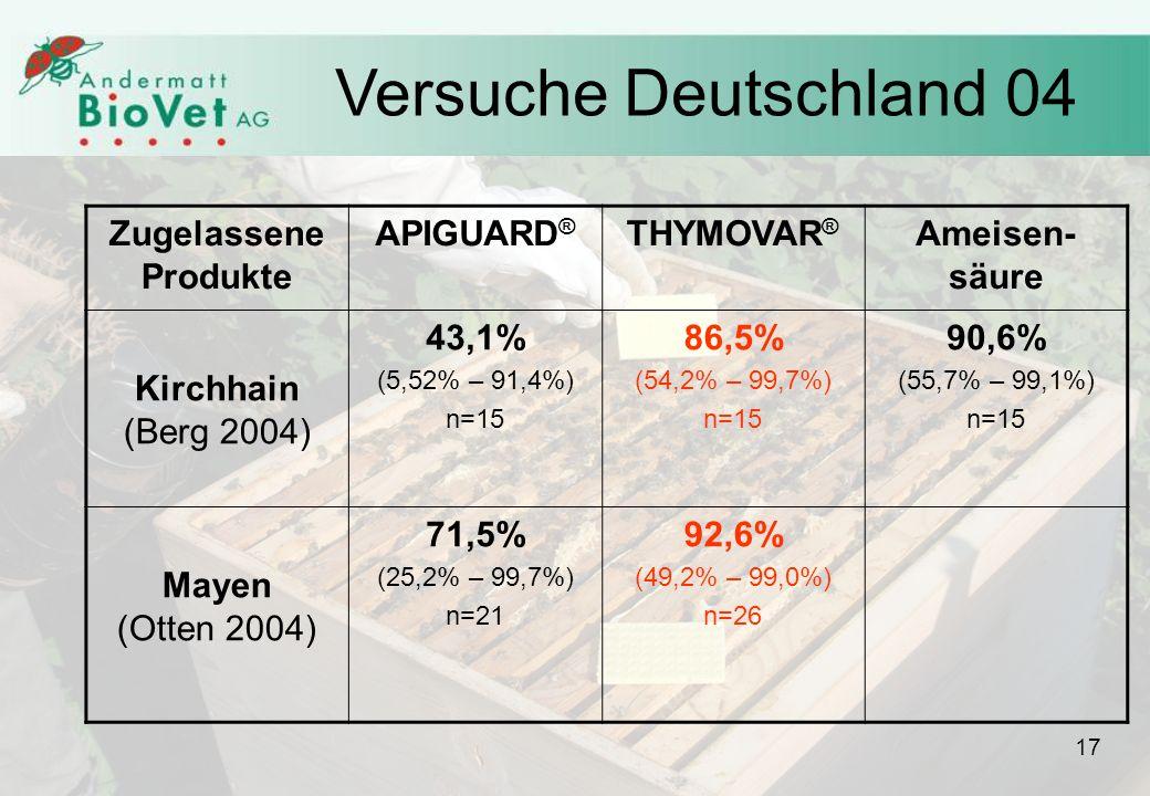 Versuche Deutschland 04 Zugelassene Produkte APIGUARD® THYMOVAR®