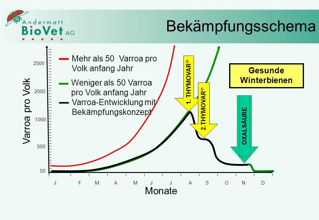 Bekämpfungsschema Varroa pro Volk Monate Mehr als 50 Varroa pro