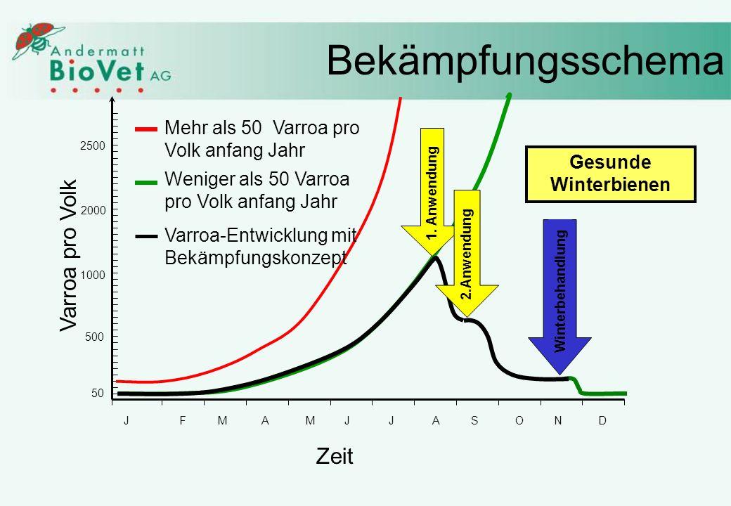 Bekämpfungsschema Varroa pro Volk Zeit Mehr als 50 Varroa pro