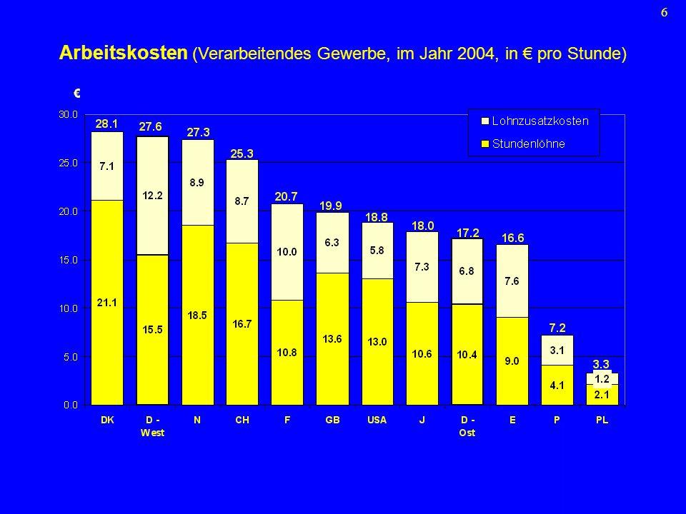 Arbeitskosten (Verarbeitendes Gewerbe, im Jahr 2004, in € pro Stunde)