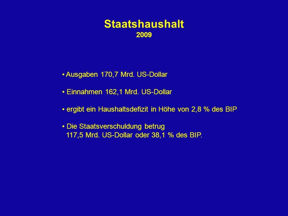 Staatshaushalt 2009 Ausgaben 170,7 Mrd. US-Dollar