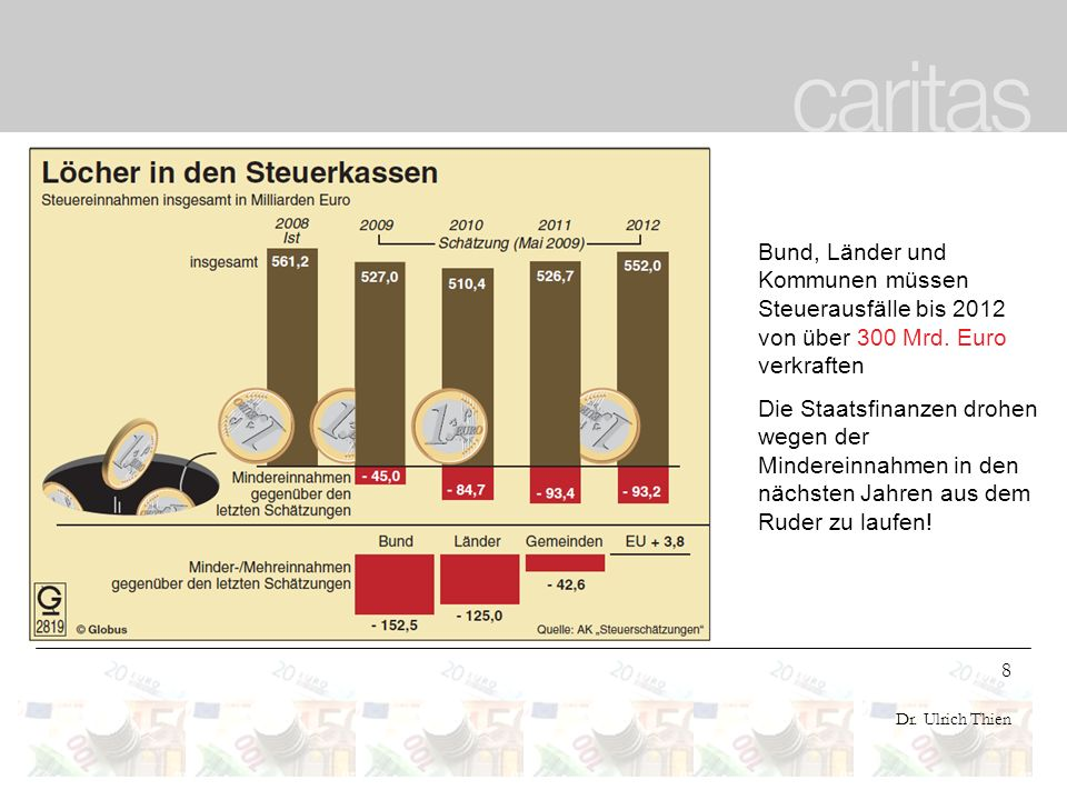 Bund, Länder und Kommunen müssen Steuerausfälle bis 2012 von über 300 Mrd. Euro verkraften