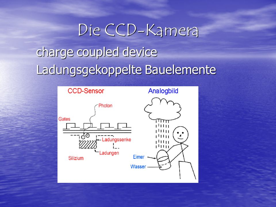 Die CCD-Kamera charge coupled device Ladungsgekoppelte Bauelemente
