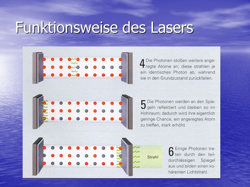 Funktionsweise des Lasers