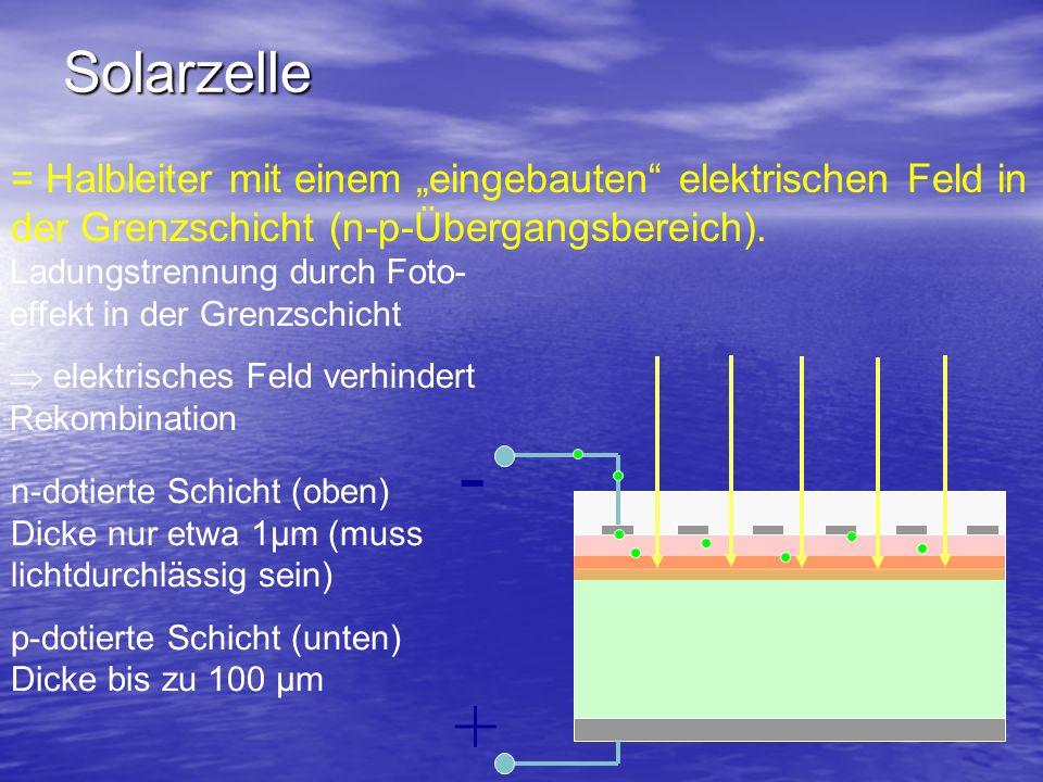 """Solarzelle = Halbleiter mit einem """"eingebauten elektrischen Feld in der Grenzschicht (n-p-Übergangsbereich)."""