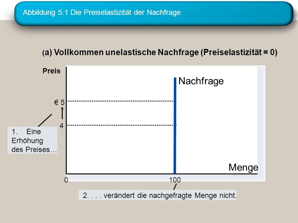 Abbildung 5.1 Die Preiselastizität der Nachfrage
