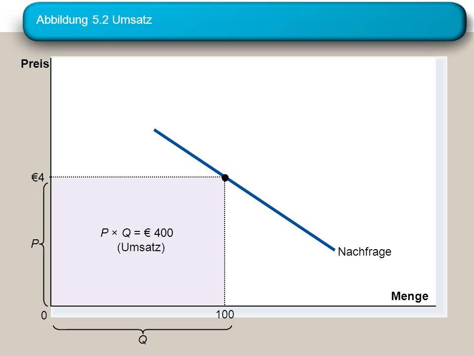 Abbildung 5.2 Umsatz Preis €4 P × Q = € 400 P (Umsatz) Nachfrage Menge