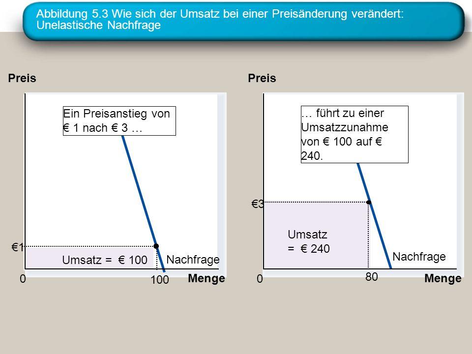 Abbildung 5.3 Wie sich der Umsatz bei einer Preisänderung verändert: Unelastische Nachfrage