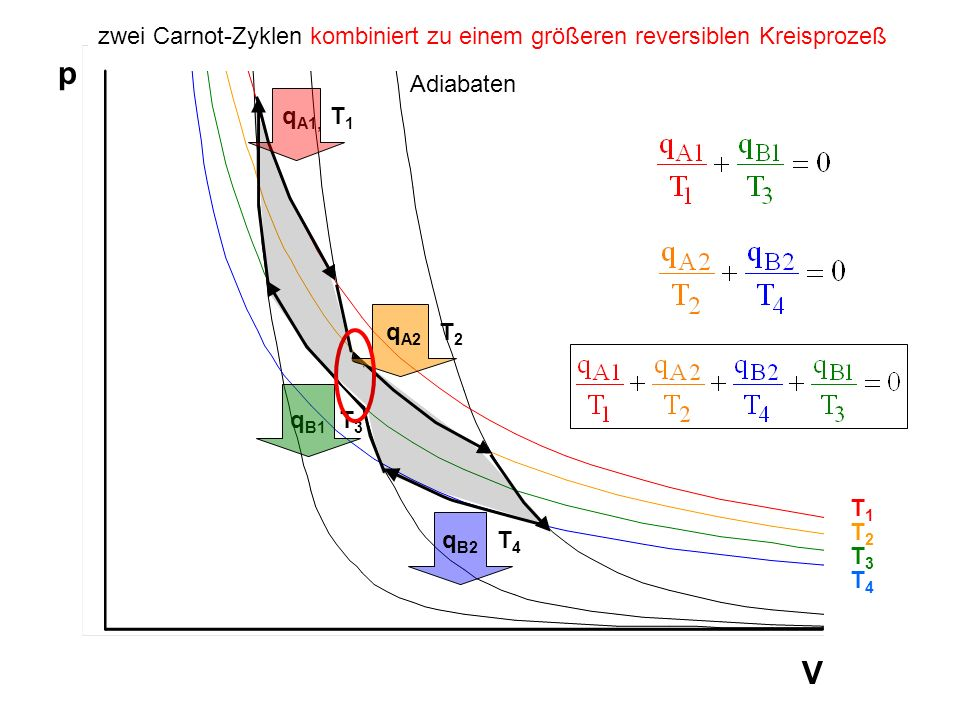 zwei Carnot-Zyklen kombiniert zu einem größeren reversiblen Kreisprozeß