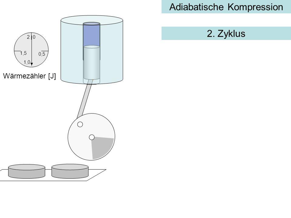 Adiabatische Kompression