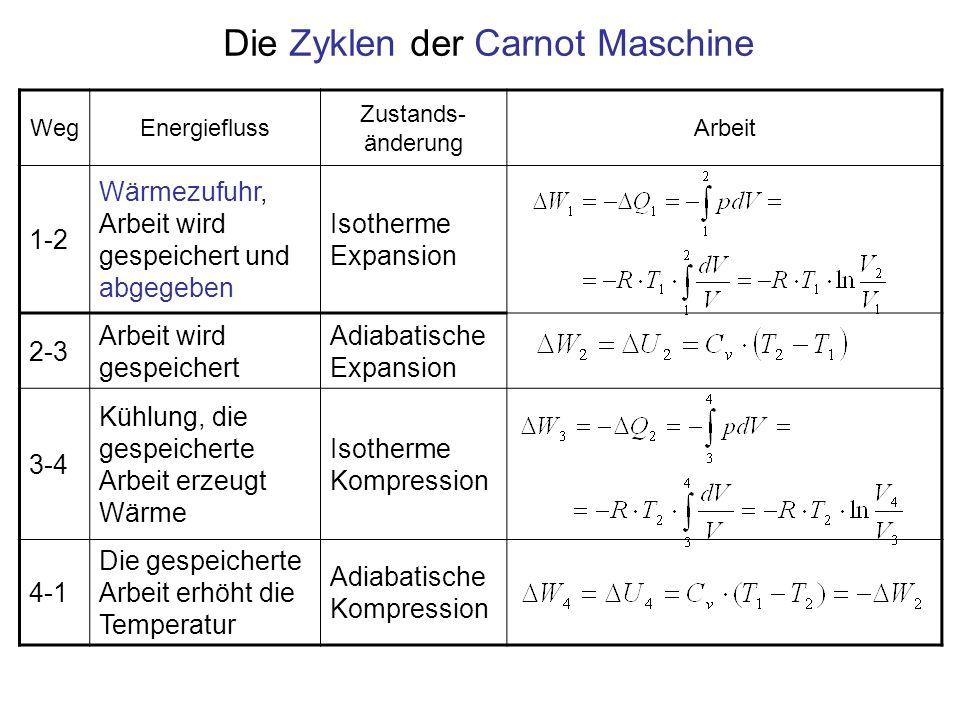 Die Zyklen der Carnot Maschine