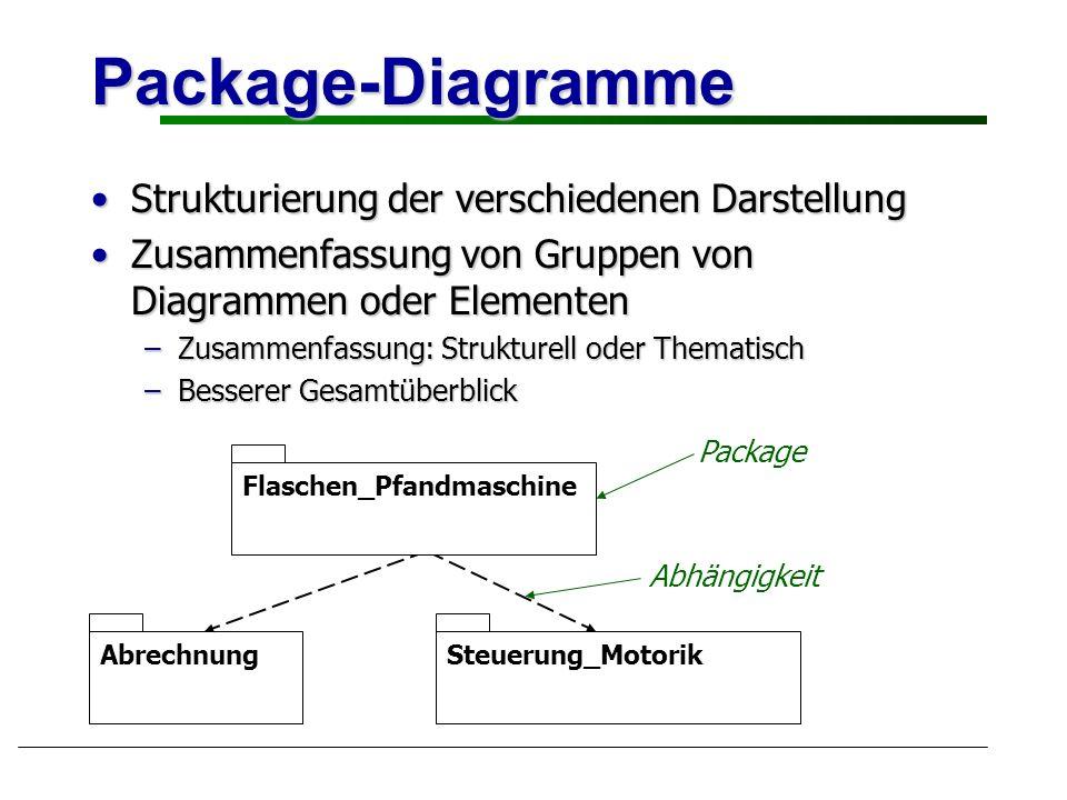 Package-Diagramme Strukturierung der verschiedenen Darstellung