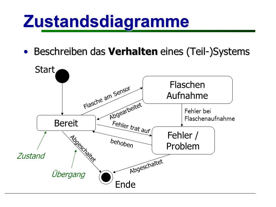 Zustandsdiagramme Beschreiben das Verhalten eines (Teil-)Systems Start