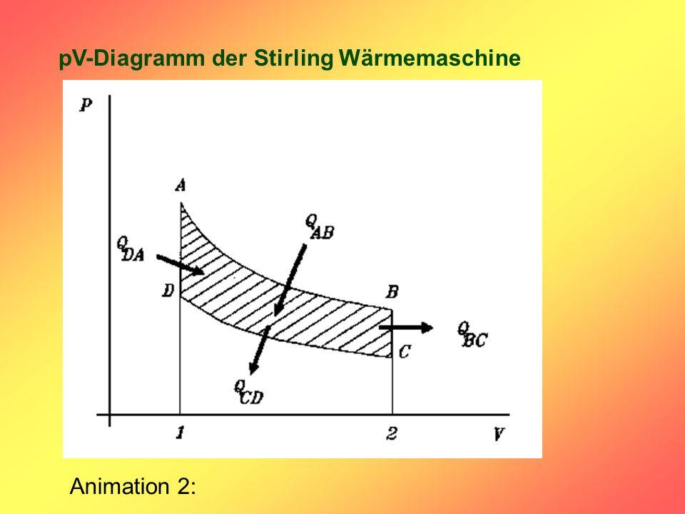 pV-Diagramm der Stirling Wärmemaschine