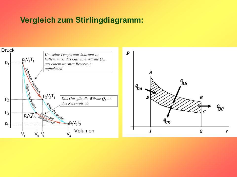 Vergleich zum Stirlingdiagramm: