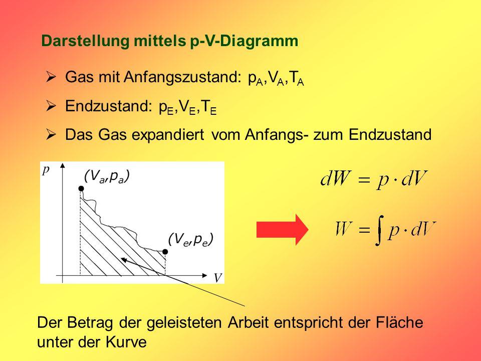 Darstellung mittels p-V-Diagramm