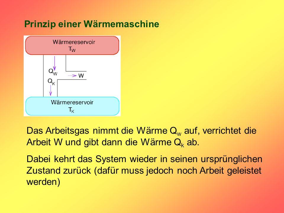 Prinzip einer Wärmemaschine