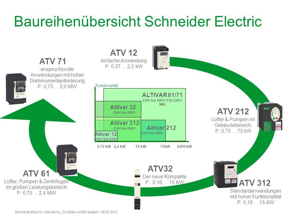 Baureihenübersicht Schneider Electric
