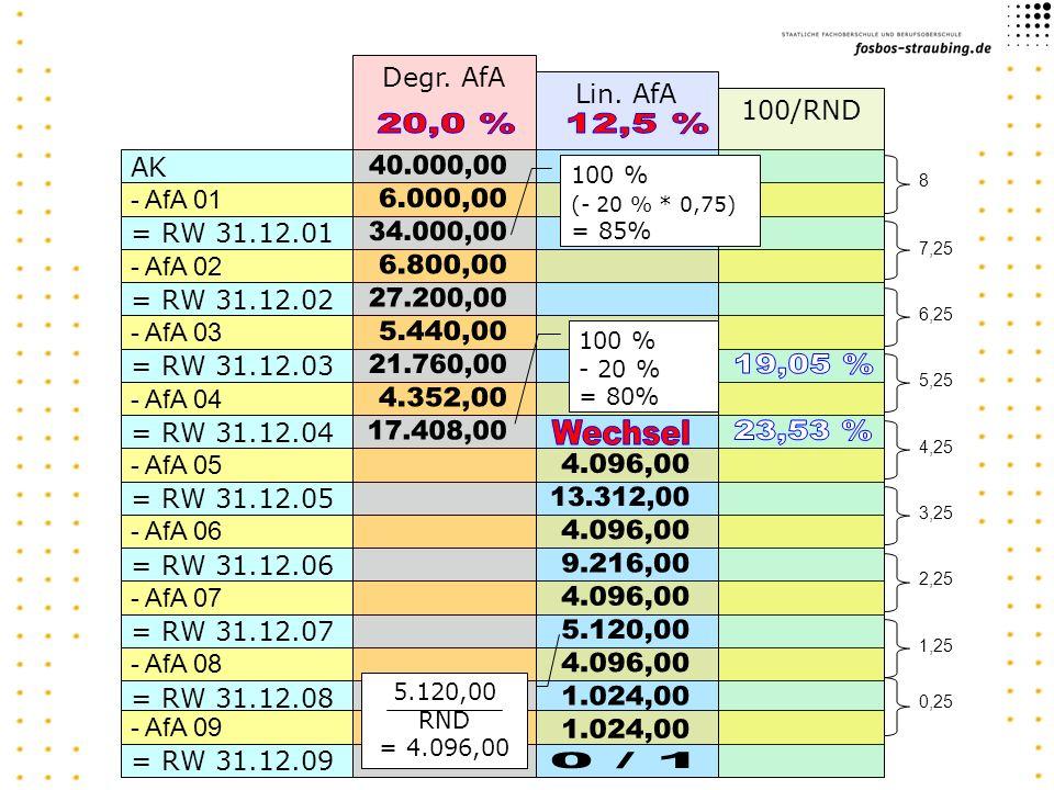 Degr. AfA Lin. AfA. 100/RND. 20,0 % 12,5 % AK. 40.000,00. 100 % (- 20 % * 0,75) = 85% 8. - AfA 01.