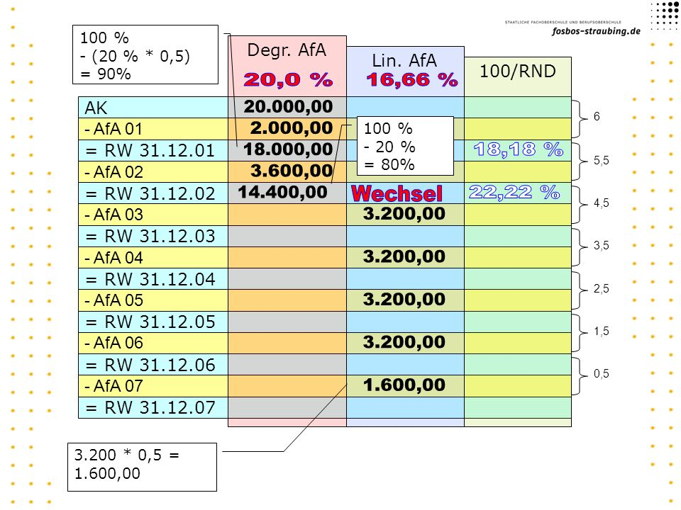 100 % - (20 % * 0,5) = 90% Degr. AfA. Lin. AfA. 100/RND. 20,0 % 16,66 % AK. 20.000,00. 6. - AfA 01.