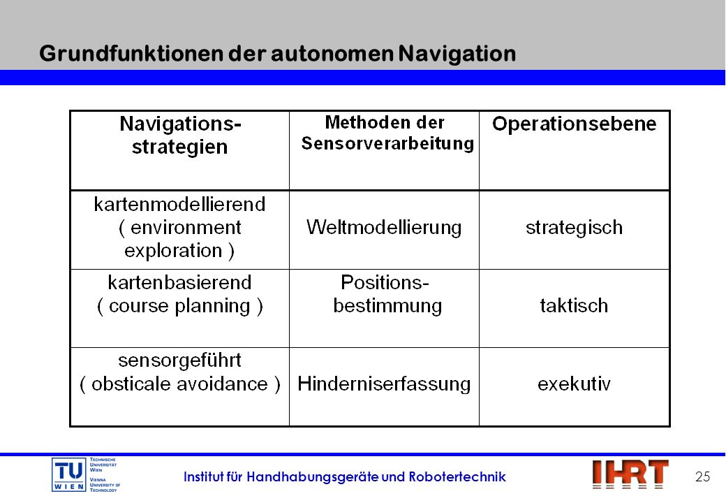 Grundfunktionen der autonomen Navigation